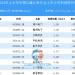 2018全球及我国仪器仪表行业市场现状分析(2)