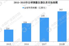2018全球及我国仪器仪表行业市场现状分析(1)